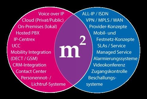 Maibaum u. Möller Kommunikationstechnik Leistungen